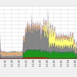 Le 21 décembre, une attaque DDoS a atteint à vers 11H30 un pic de 650 gigabits par seconde. (crédit : Imperva Incapsula)